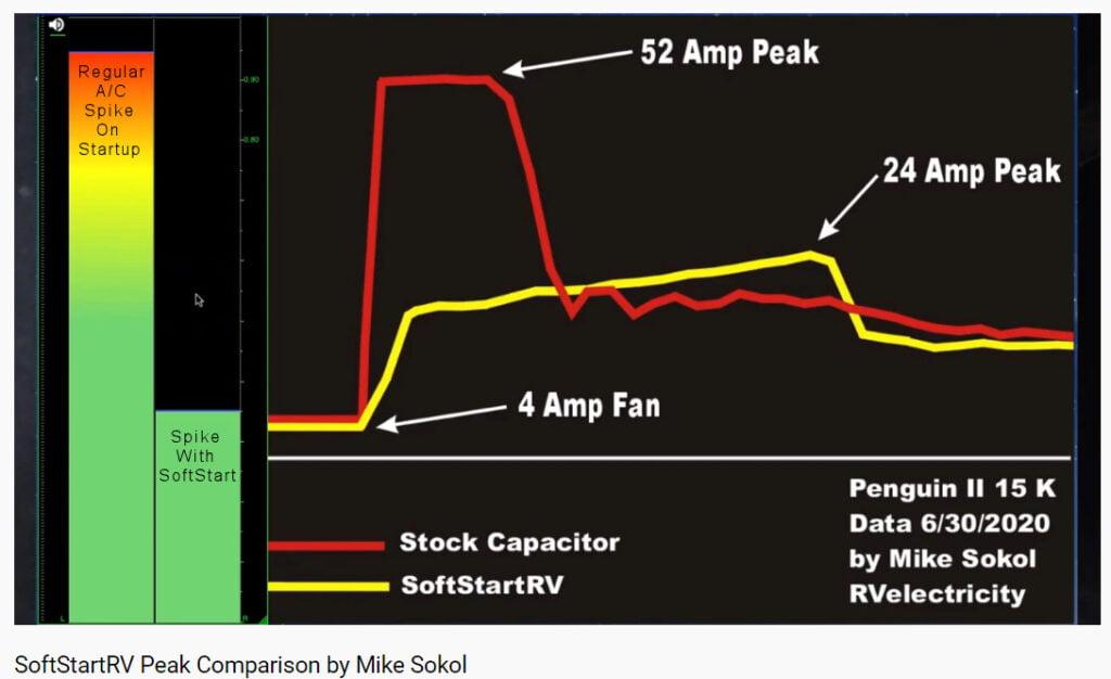 SoftStartRV-Peak-Comparison-By-Mike-Sokol